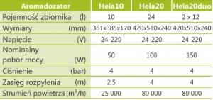 Aromadozator tabela